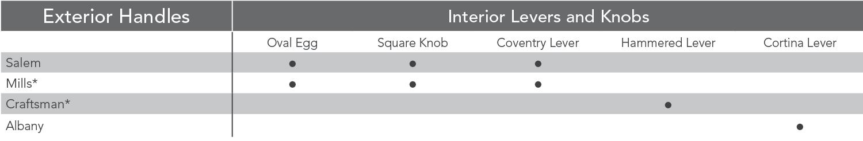 emtek hardware chart