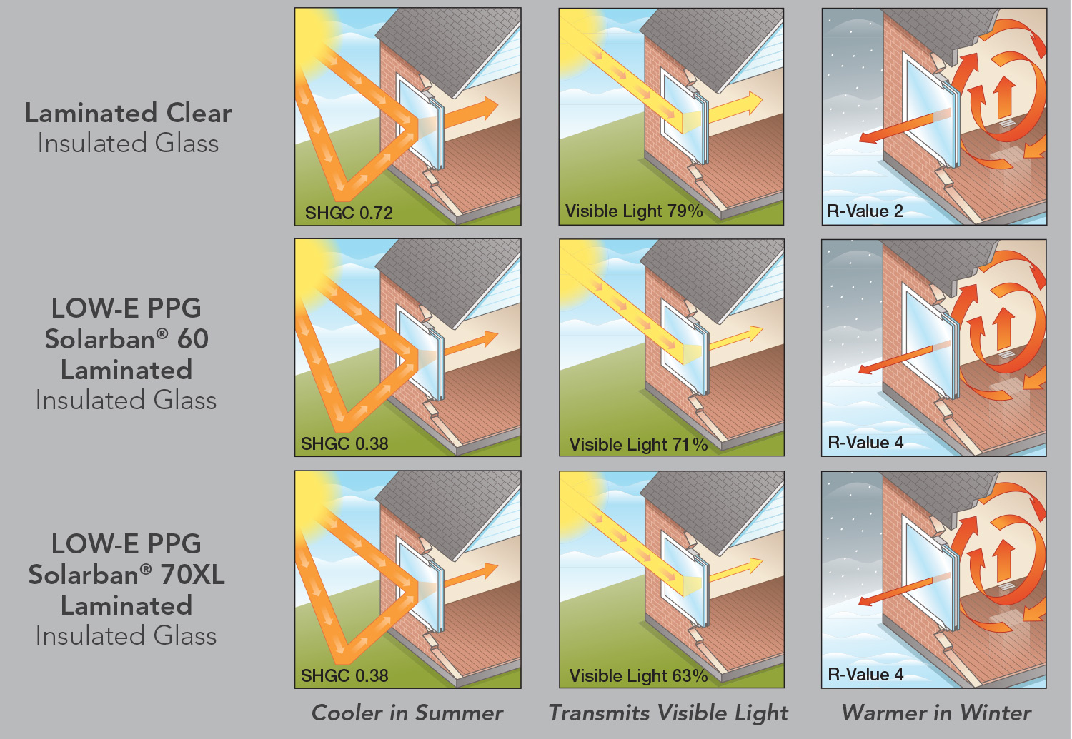 Impact Glass Features