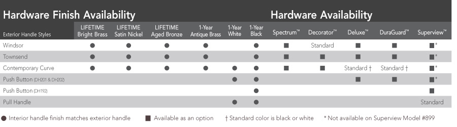 Interior Handle Availability Chart