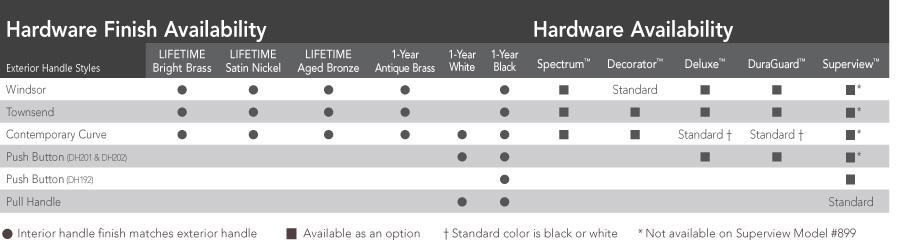 Interior Handle Availability Chart